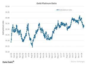 uploads/2018/03/Gold-Platinum-Ratio-2018-01-30-1-1-1-1.jpg