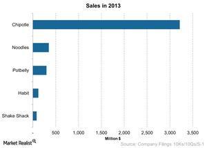 uploads///Sales in