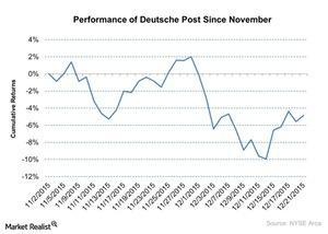 uploads/2015/12/Performance-of-Deutsche-Post-Since-November-2015-12-221.jpg