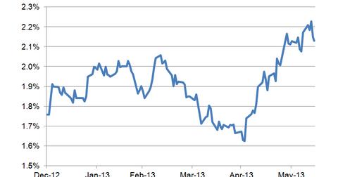 uploads/2013/06/10-year-bond-yield-LT4.png