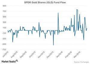 uploads/2016/04/SPDR-Gold-Shares-GLD-Fund-Flow-2016-03-261.jpg
