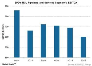 uploads/2015/08/EPDs-ngl-pipelines-and-services-segments-ebitda1.jpg