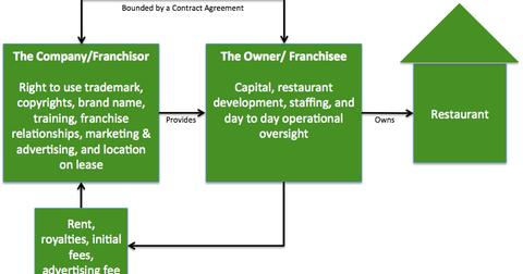 uploads/2014/07/2014-07-09-Franchise-business-model.png