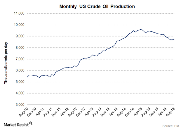 uploads///Monthly US crude oil production