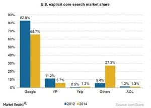 uploads///Internet core search market share