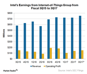 uploads///A_Semiconductors_INTC IOTg EARNINGS Q