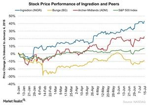 uploads///Stock Price Performance of Ingredion and Peers
