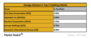 uploads/2016/09/Top-5-holdings-1.png