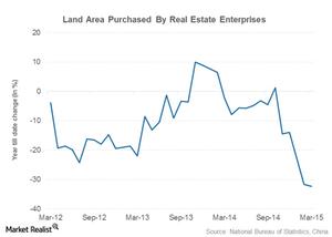 uploads///latest real estate indicator land purchase