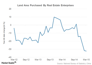 uploads/2015/04/latest-real-estate-indicator-land-purchase1.png