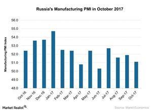 uploads///Russias Manufacturing PMI in October