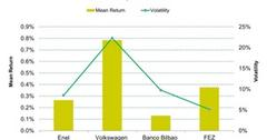 uploads///Comparison of One Month Mean Return and Volatility of FEZ and Its Top Performers