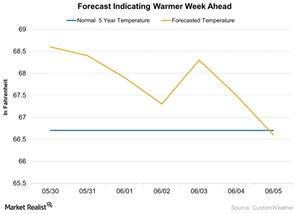uploads/2016/05/Forecast-Indicating-Warmer-Week-Ahead-2016-05-301.jpg