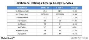 uploads/2016/06/institutional-holdings-EMES-1.jpg