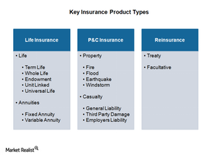 uploads/2015/02/2.1-Insurance-Product-Types1.png