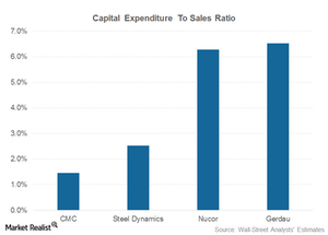 uploads/2015/01/Capex-to-sales-divident1.png