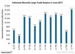 uploads///Indonesia Records Large Trade Surplus in June