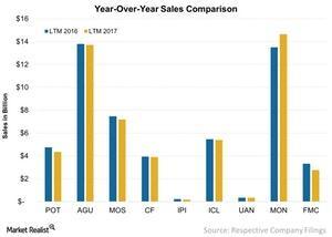 uploads/2017/12/Year-Over-Year-Sales-Comparison-2017-12-21-1.jpg