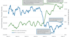 uploads///oil inventory