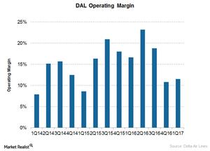 uploads/2017/07/operating-margin-1.png