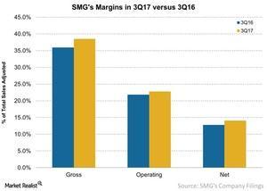 uploads/2017/08/SMGs-Margins-in-3Q17-versus-3Q16-2017-08-09-1.jpg