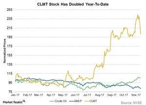 uploads/2017/11/clmt-stock-has-doubled-ytd-1.jpg