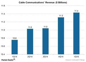uploads/2015/05/Media-CMCSA-cable-Revenue-1Q151.jpg