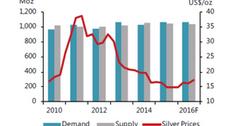uploads///siler demand supply