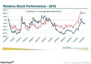 uploads/2017/03/RIG_Stock-Perf-1.jpg