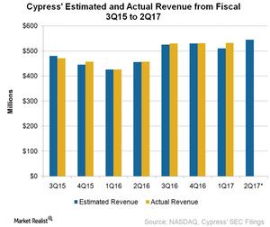 uploads/2017/07/A2_Semiconductors_CY_2Q17-revenue-estimates-1.png