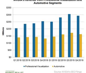 uploads/2019/02/A7_Semiconductors_NVDA_proV-and-auto-rev-Q419-1.png