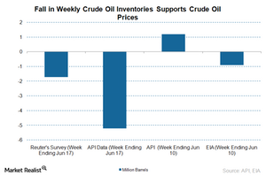 uploads/2016/06/API-crude-oil-inventories-3-1.png