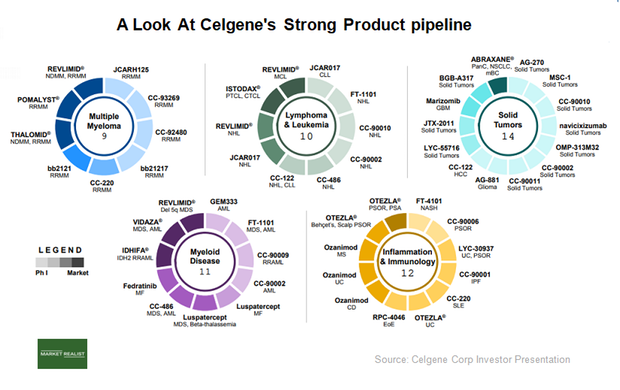 uploads///CELG research pipeline