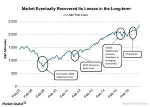 uploads///Market Eventually Recovered Its Losses in the Long term
