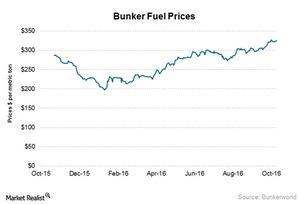 uploads/2016/11/Bunker-fuel-prices-3-1.jpg