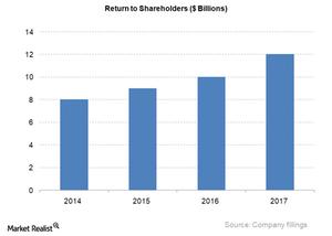 uploads///Return to share holders_Q