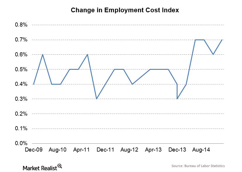 uploads///Employment Cost Index
