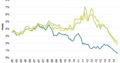 uploads/2015/03/Spanish-and-Italian-government-bond-yields-could-come-closer-to-German-bunds-2015-03-031.jpg