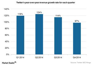 uploads///Twitter revenue growth rate