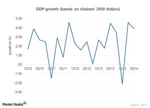 uploads/2014/12/Part-2_Dec_US-GDP1.png