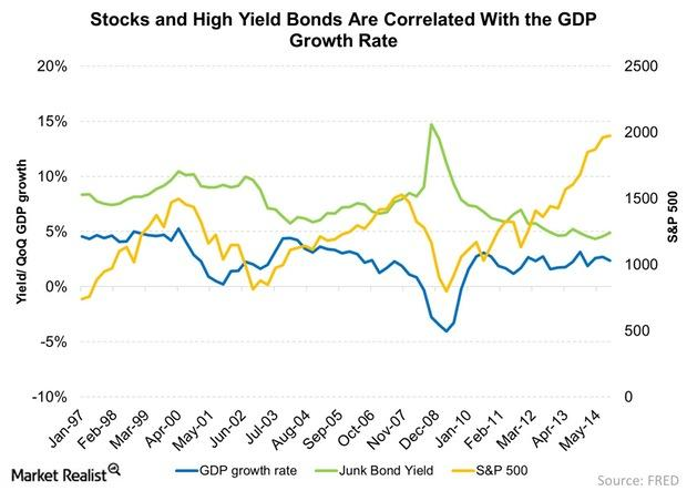 uploads///Stocks and High Yield Bonds Are Correlated With the GDP Growth Rate
