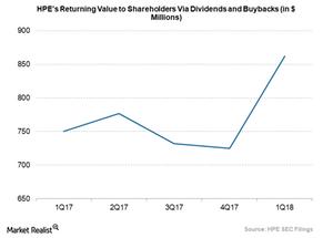 uploads/2018/03/HPE-returns-value-to-shareholders-1.png