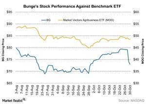 uploads/2015/11/Bunges-Stock-Performance-Against-Benchmark-ETF-2015-11-021.jpg