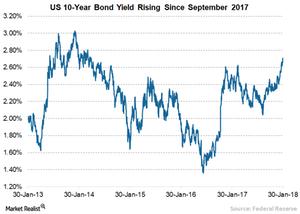 uploads/2018/01/7-Bond-yield-1.png