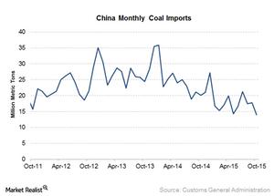 uploads///China coal imports
