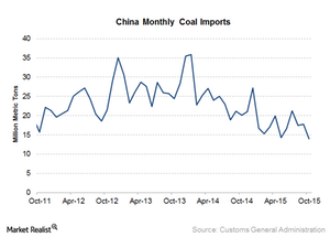 uploads/2015/11/China-coal-imports1.png