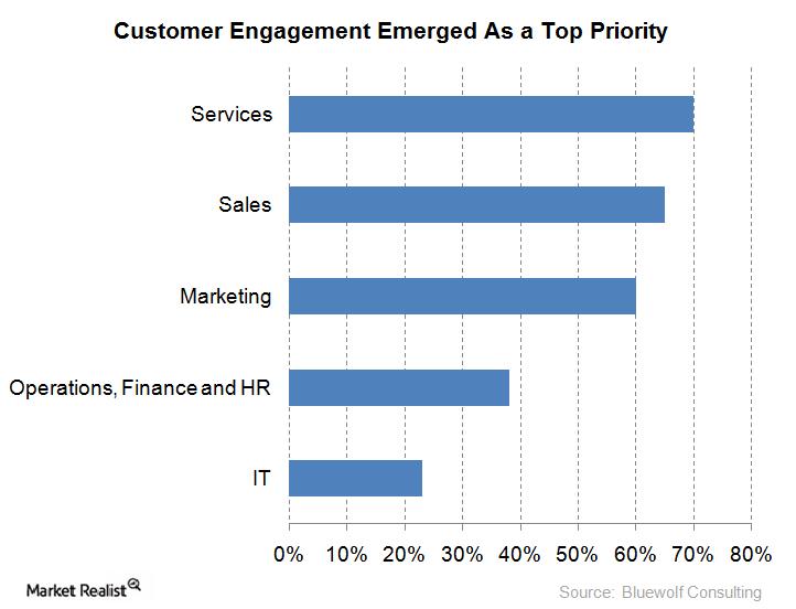 uploads///customer engagement