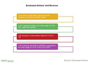 uploads///Southwest Unit revenue