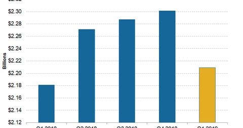 uploads/2019/04/Telecom-CenturyLink-1Q19-Adjusted-EBITDA-1.png