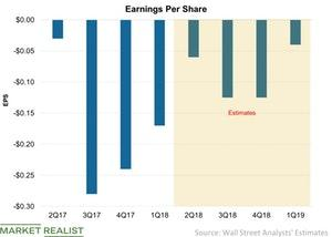 uploads///Earnings Per Share
